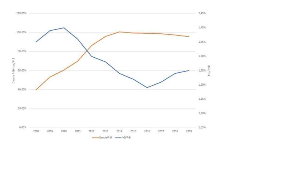 Figura 2. Evolución comparada de las ratios deuda pública /PIB e inversión I+D/PIB. España. 2008-2019.