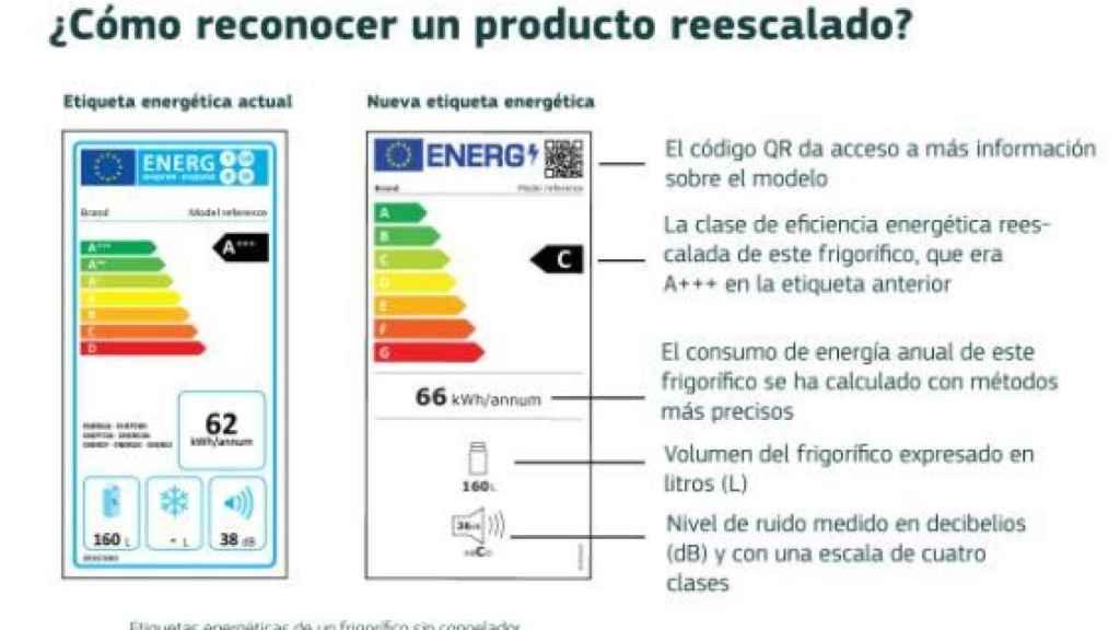 Nuevas etiquetas energéticas de la Unión aplicables a partir del 1 de marzo de 2021.