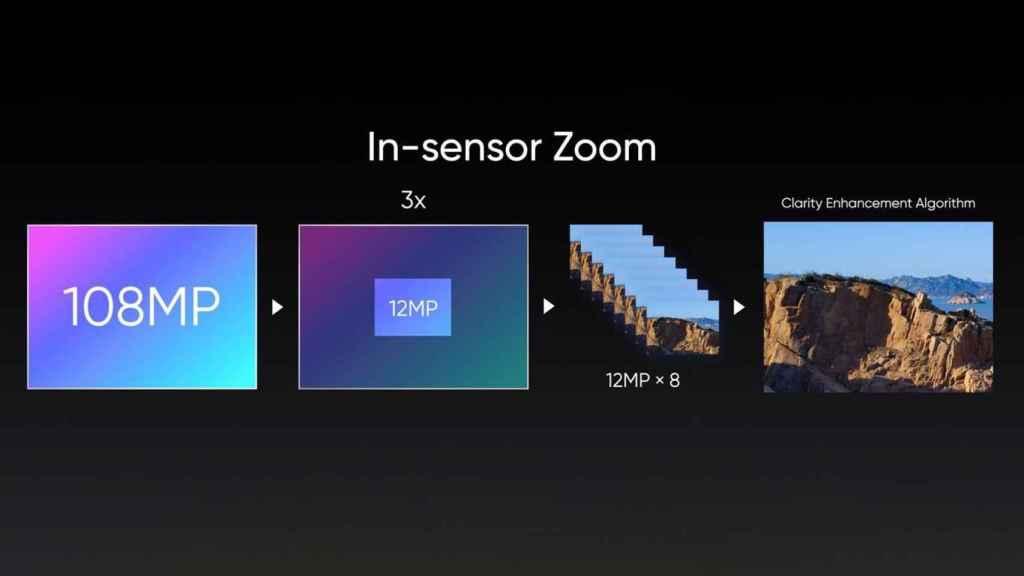 'In-sensor zoom'
