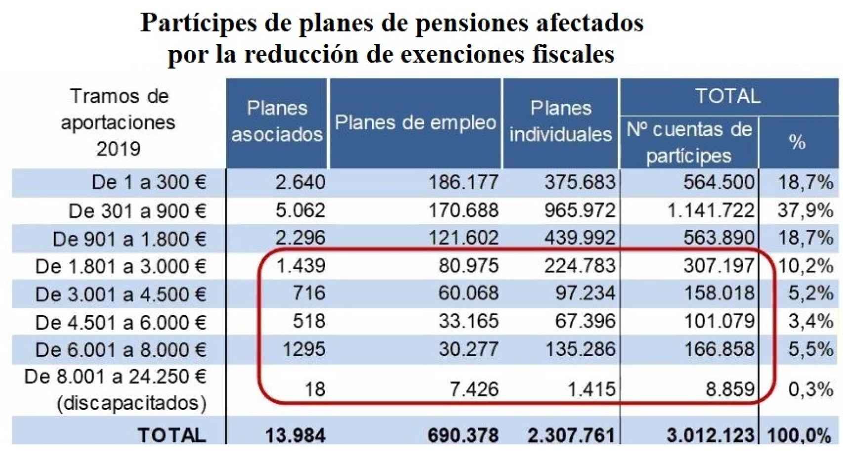 Potencial impacto del cambio fiscal en planes de pensiones.