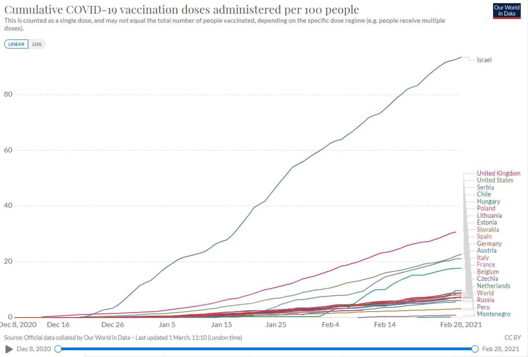 Dosis de vacunas inoculadas por 100 habitantes en cada país.