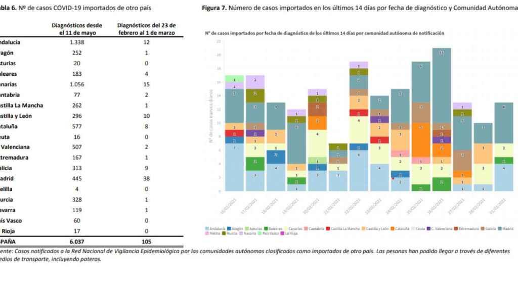 Casos de Covid importados de otros países por CC.AA.