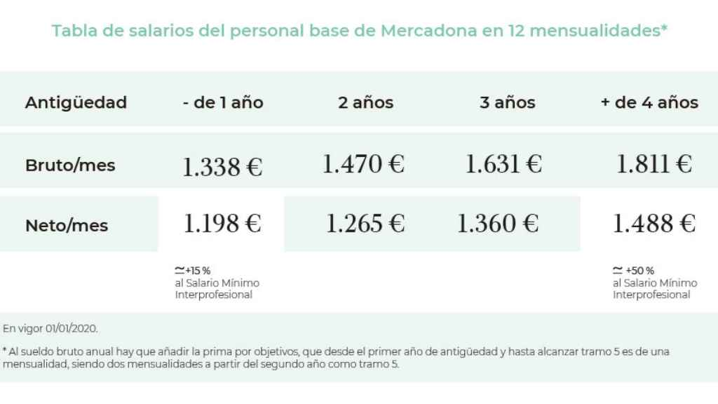 Tabla de salarios del personal base de Mercadona en 12 mensualidades.