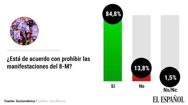Un 85% arrincona a Podemos y avala la prohibición de las manifestaciones del 8-M