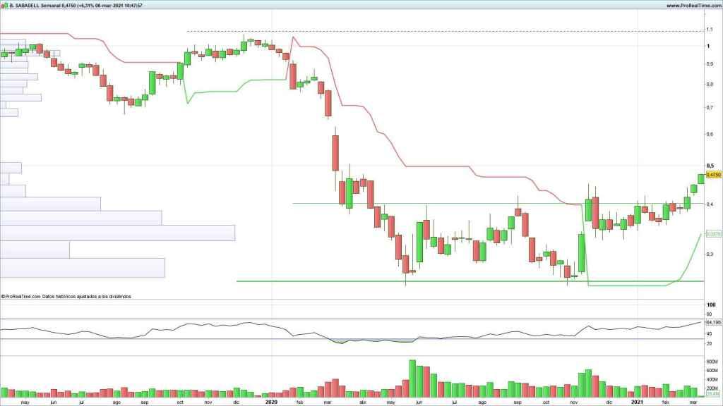 Evolución de las acciones de Banco Sabadell