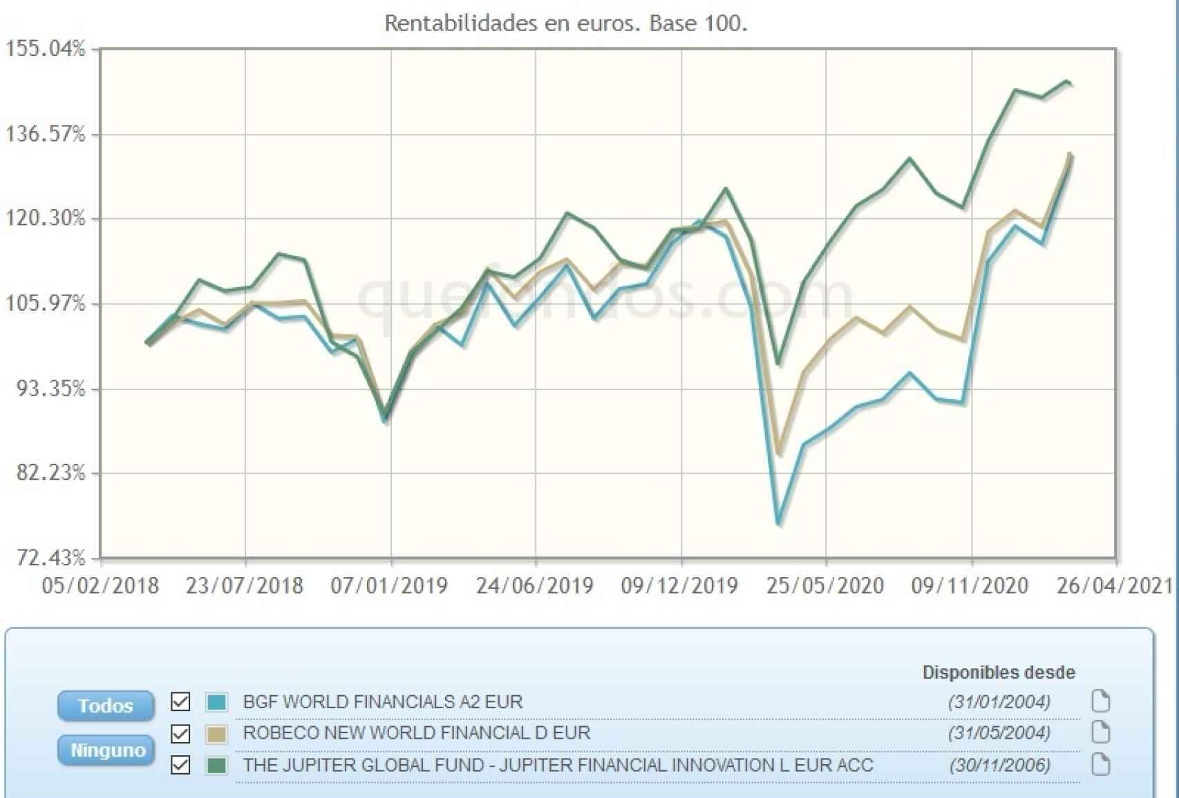 Evolución comparativa de fondos de inversión en el sector financiero.