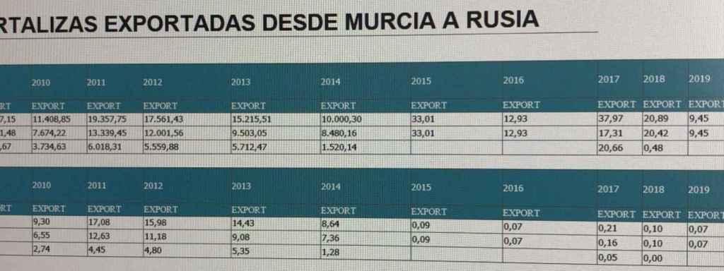 Evolución de las exportaciones de la Región de Murcia con Rusia.