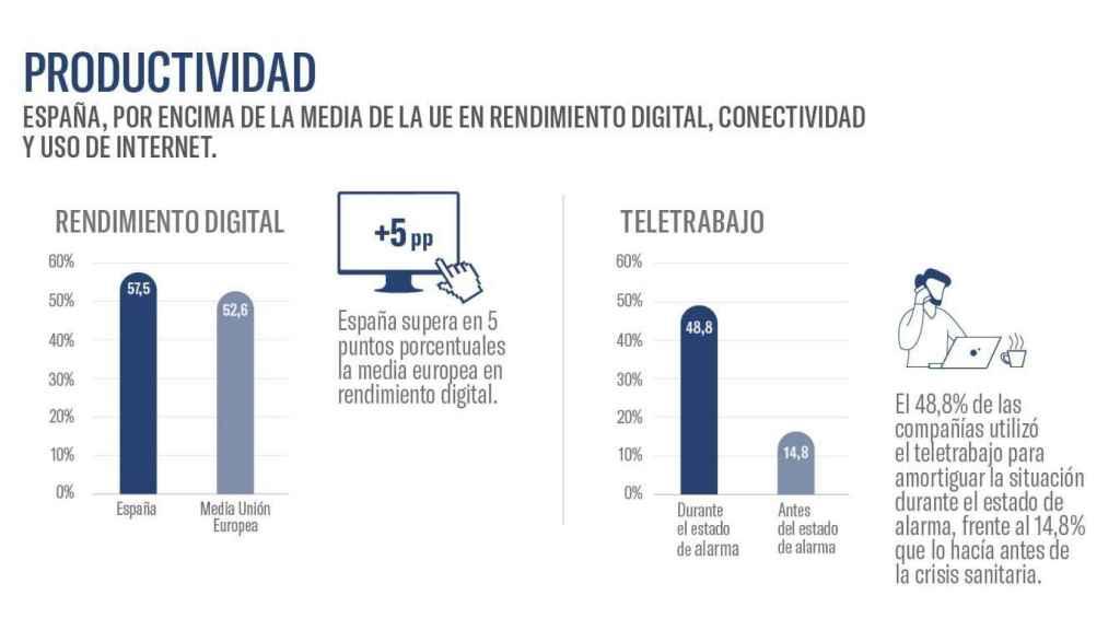 Rendimiento digital y teletrabajo en España. Fuente: #EActíVate e Ivie.