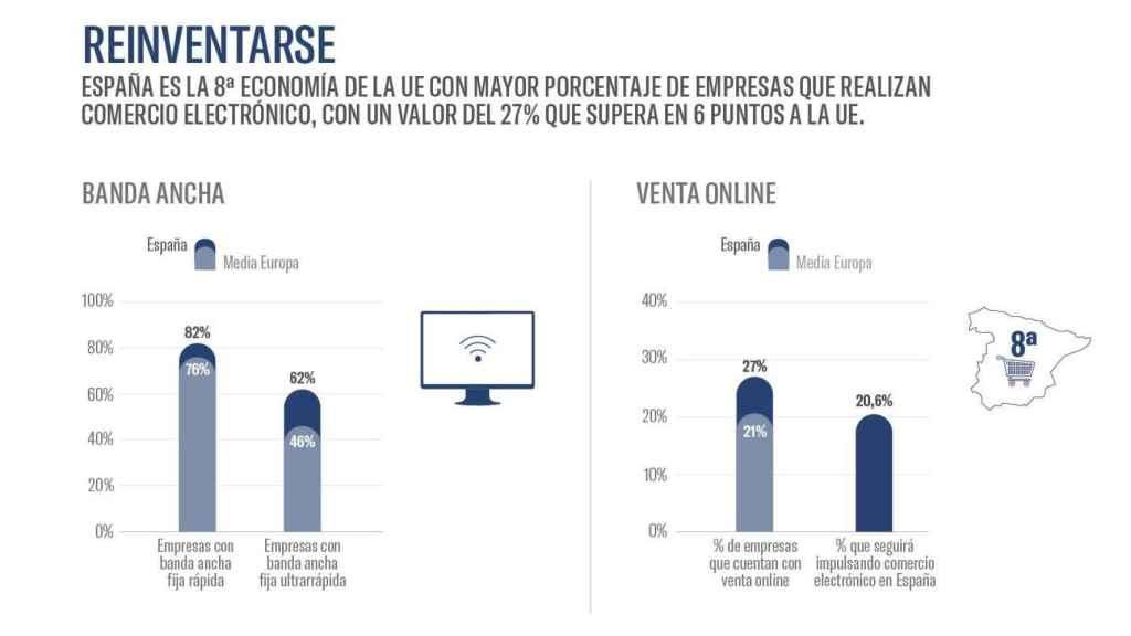 Implantación de banda ancha y ecommerce. Fuente: #EActíVate e Ivie.