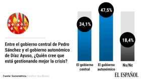 Casi la mitad de madrileños cree que Ayuso gestiona la crisis de la Covid mejor que Sánchez