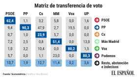transferencia de voto