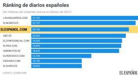 El Español, nuevamente en el podio de la prensa española por delante de ABC y El País