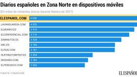 El Español, líder absoluto en tráfico de dispositivos móviles en la Zona Norte