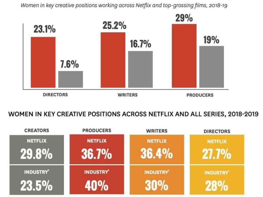 Resultados del estudio de diversidad y género en Netflix.