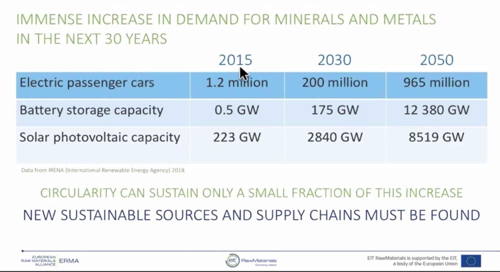 Demanda de minerales criticos para 2050