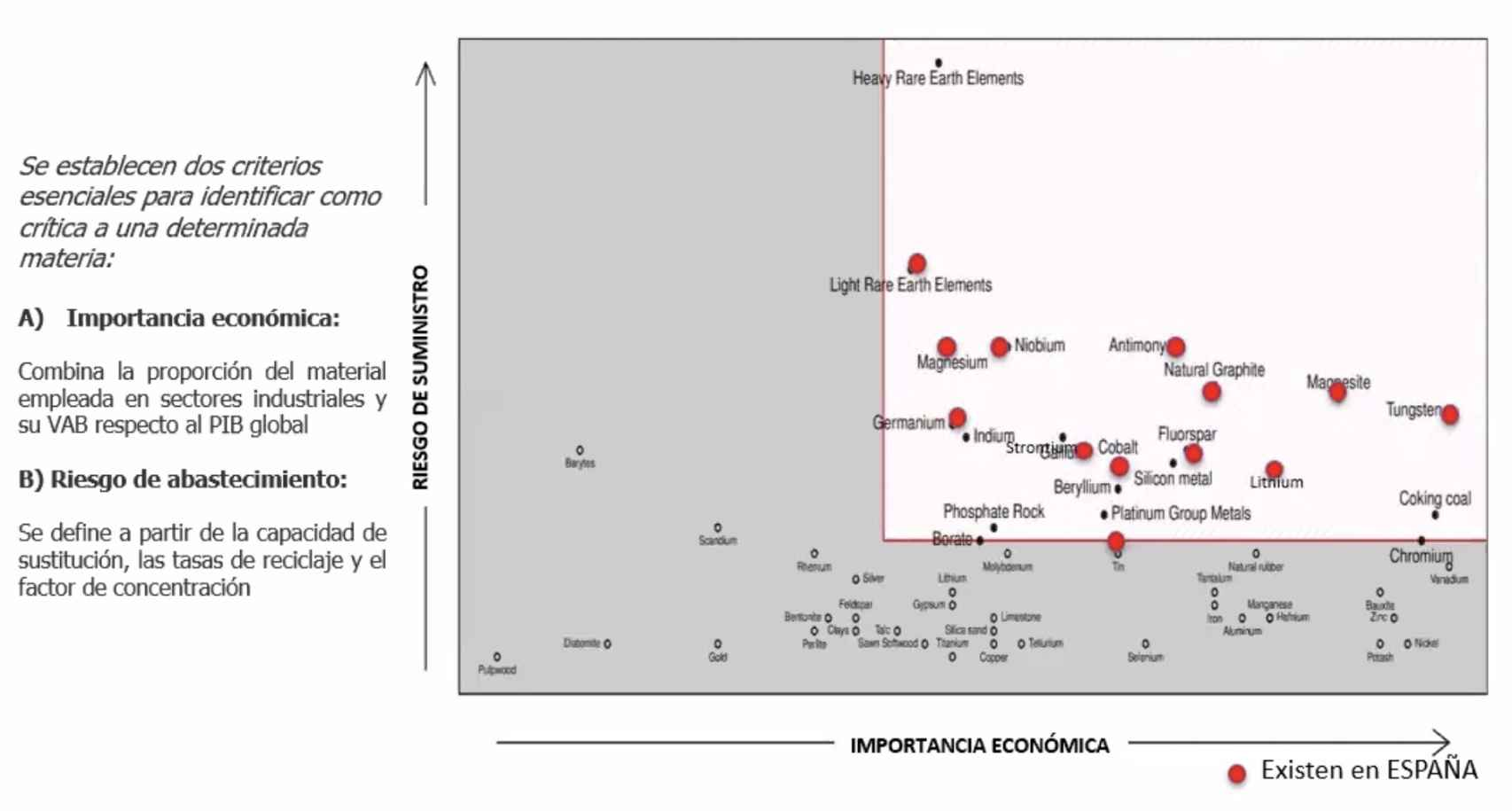 Principales materias primas en España