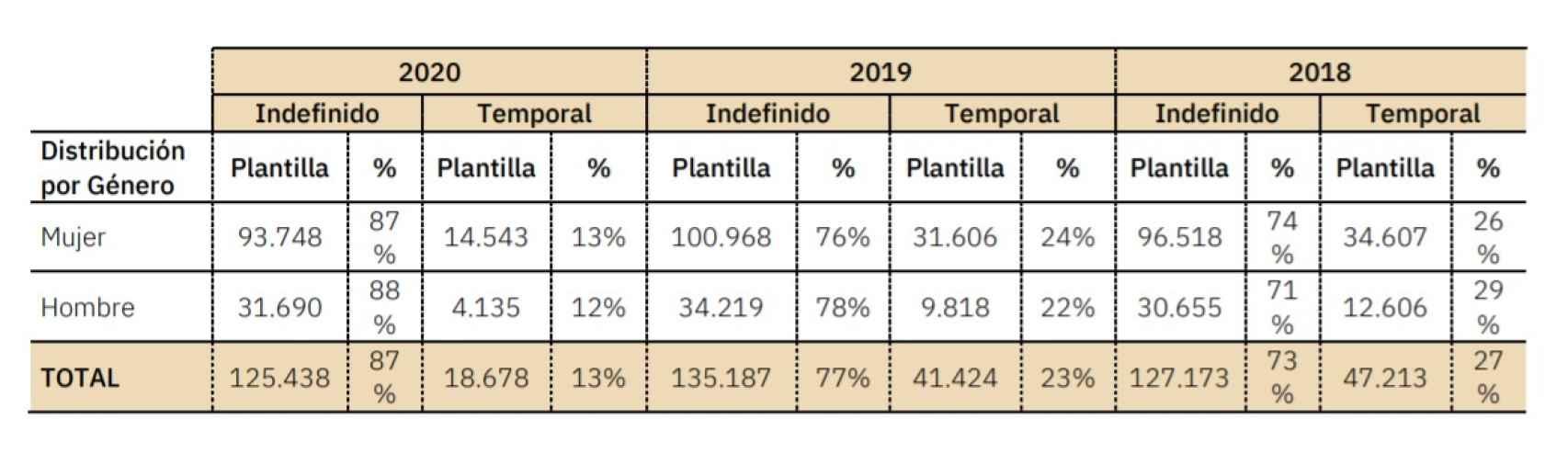 Tipos de contrato por género en Inditex en 2020. Fuente: Inditex.