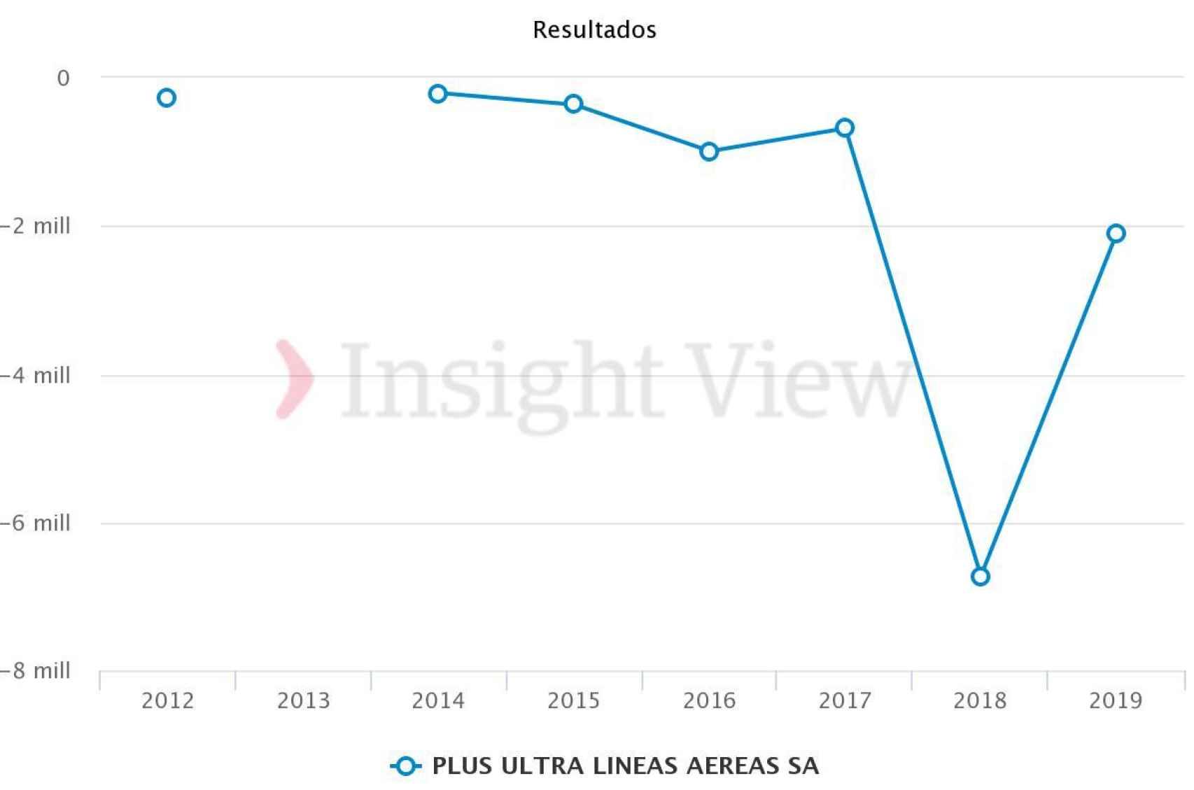 Evolución de las pérdidas de Plus Ultra. Fuente: Insight view.