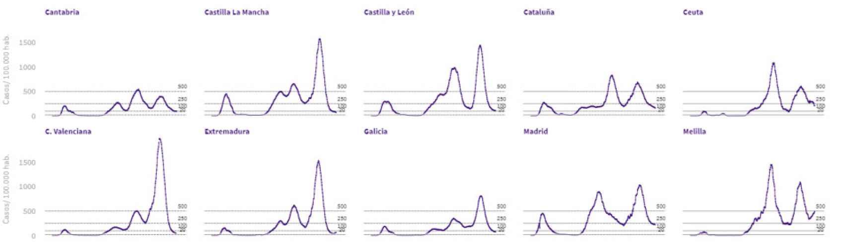 Comparativa curvas distintas regiones.