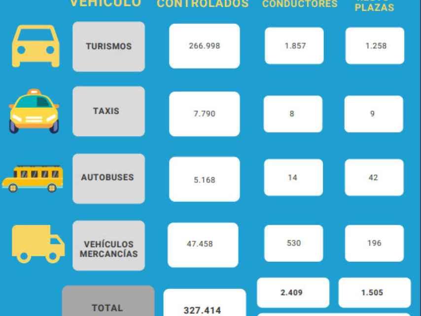 Datos de los vehículos controlados por la DGT en su campaña especial.