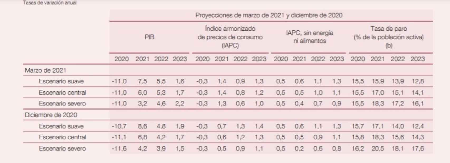 Previsiones macroeconómicas del Banco de España.