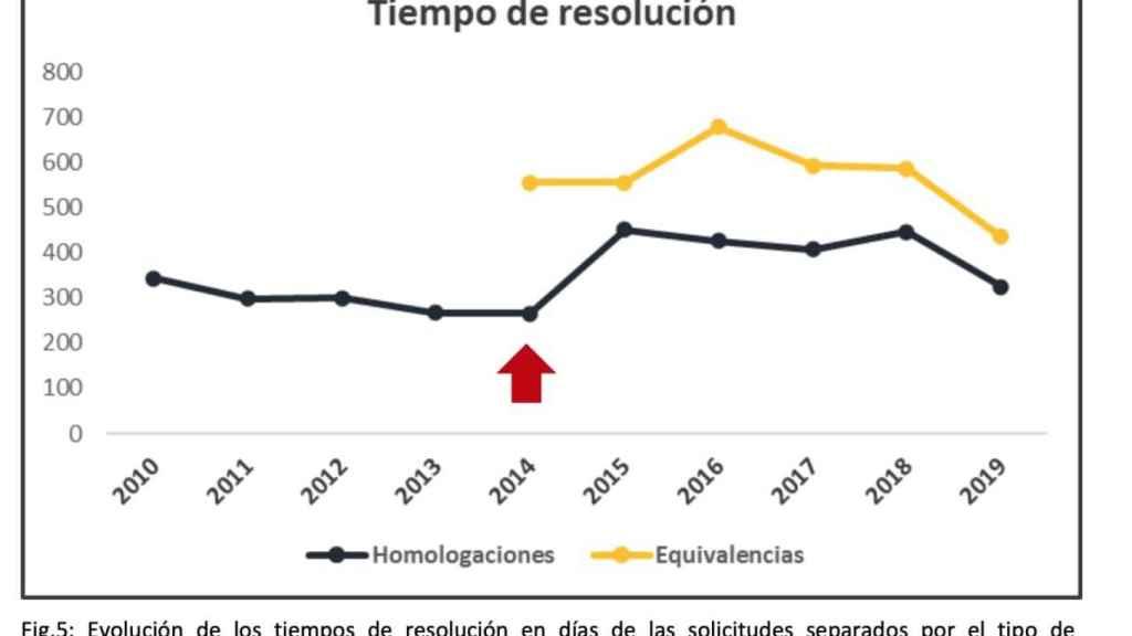 Gráfico elaborado por el Ministerio de Universidades.