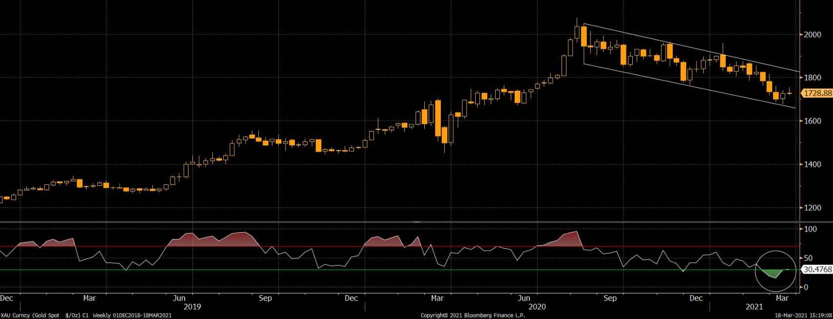 Los precios al contado del oro (en dólares) han rebotado desde un nivel de soporte crítico.