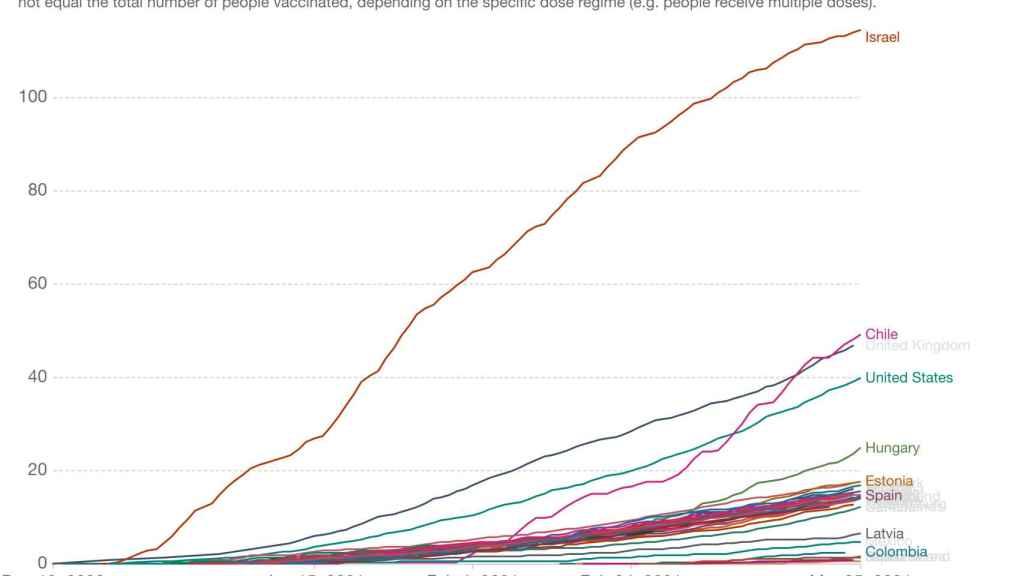 Así evoluciona la vacunación en los países de la OCDE. Fuente: Our World in Data.