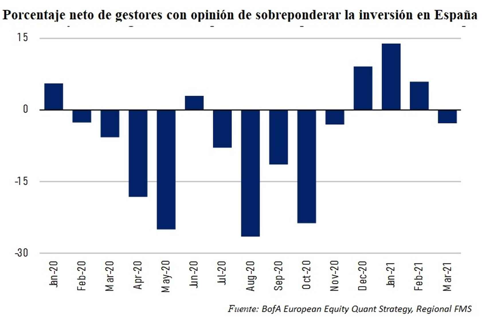 Evolución del sentimiento inversor hacia España en el último año.