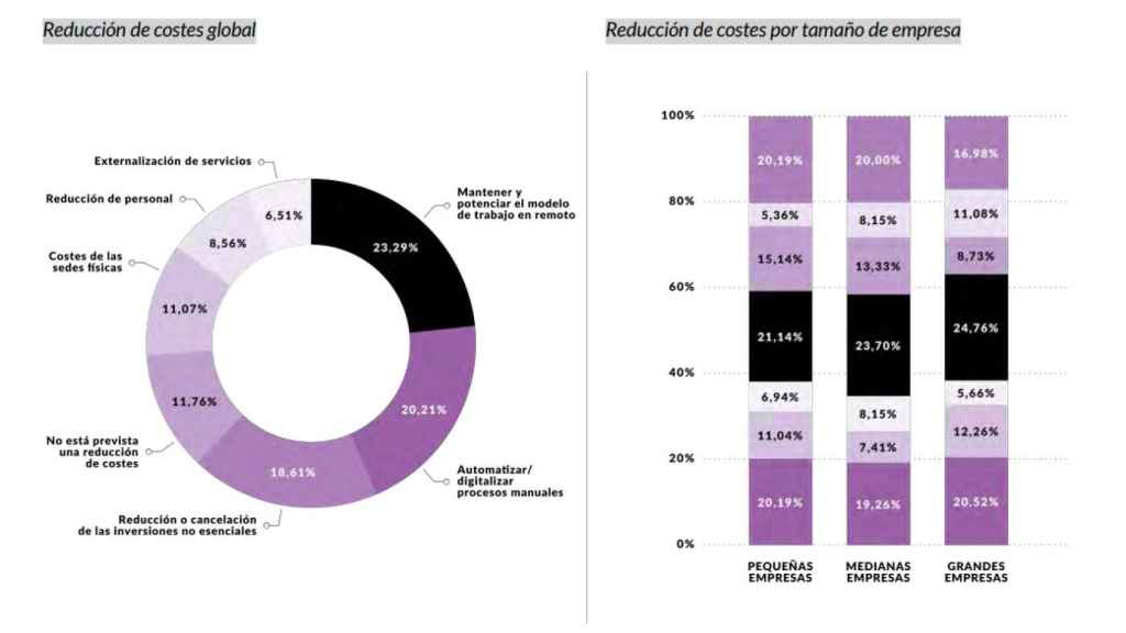 Datos sobre la reducción de costes y sus implicaciones TIC