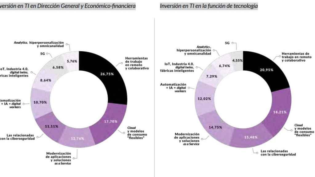 Prioridades en inversión TIC en estos momentos