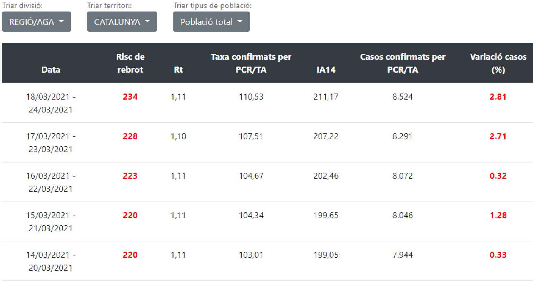 Datos en Cataluña.