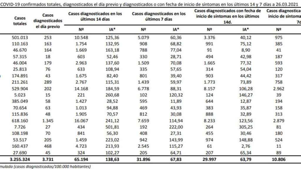Datos de Covid.