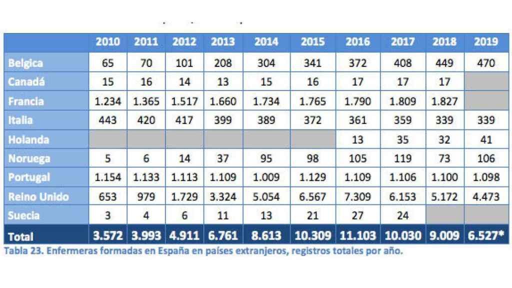 Enfermeras formadas en España que están trabajando en otros países.