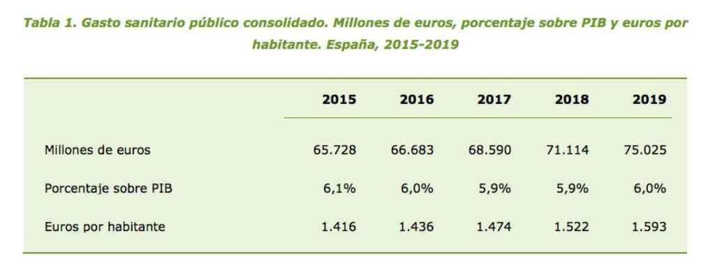 Gasto sanitario público consolidado. Fuente: Ministerio de Sanidad.