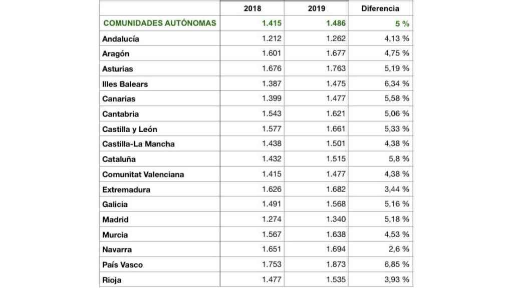 Gasto sanitario público por habitante de las comunidades autónomas. Fuente: Ministerio de Sanidad.