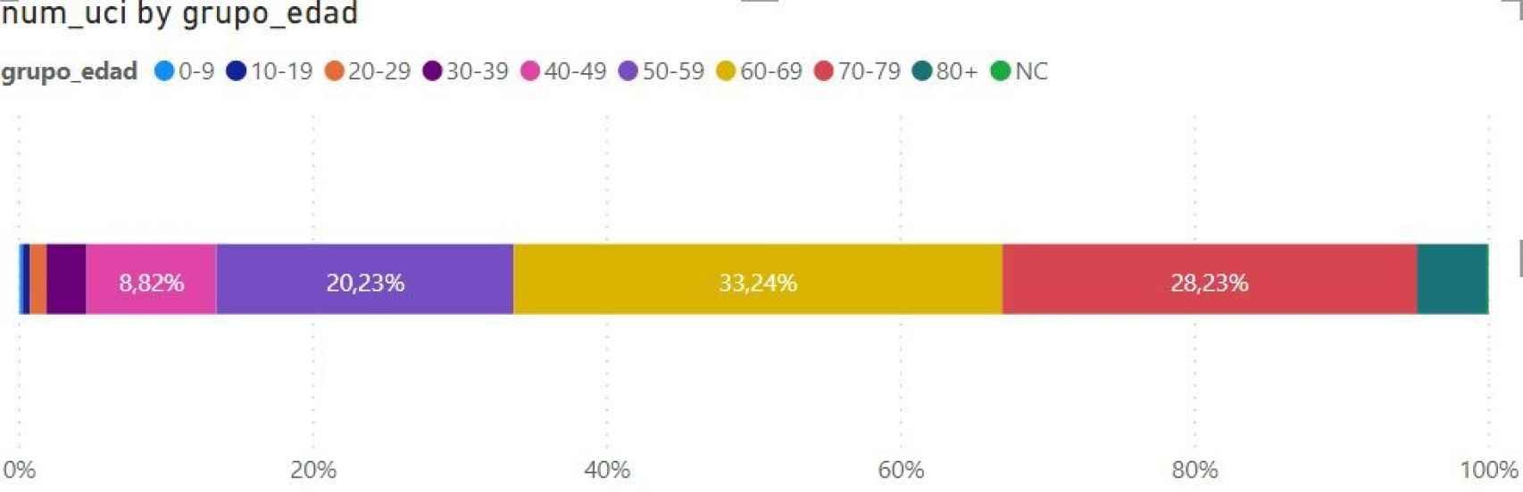 Ocupación UCI por rango de edad.