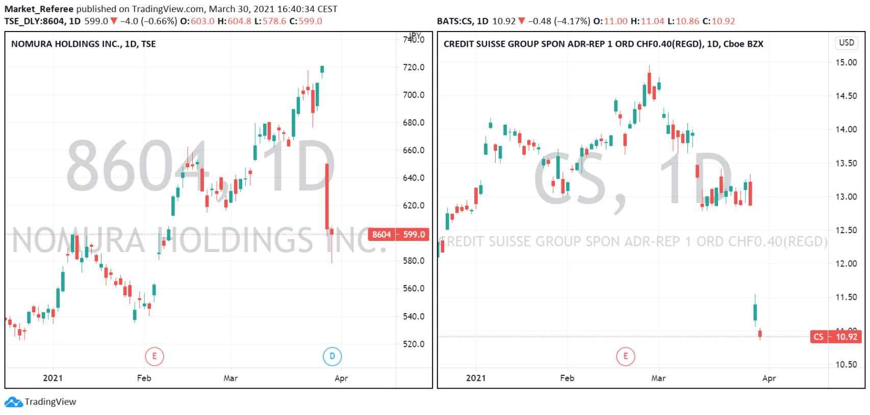 Evolución comparativa de Nomura y Credit Suisse en bolsa.