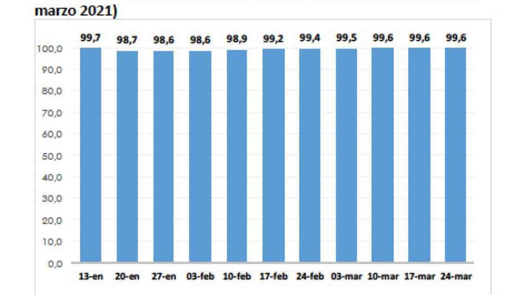 Gráfico con el porcentaje de aulas abiertas la última semana de marzo según el Ministerio de Educación y Formación Profesional.