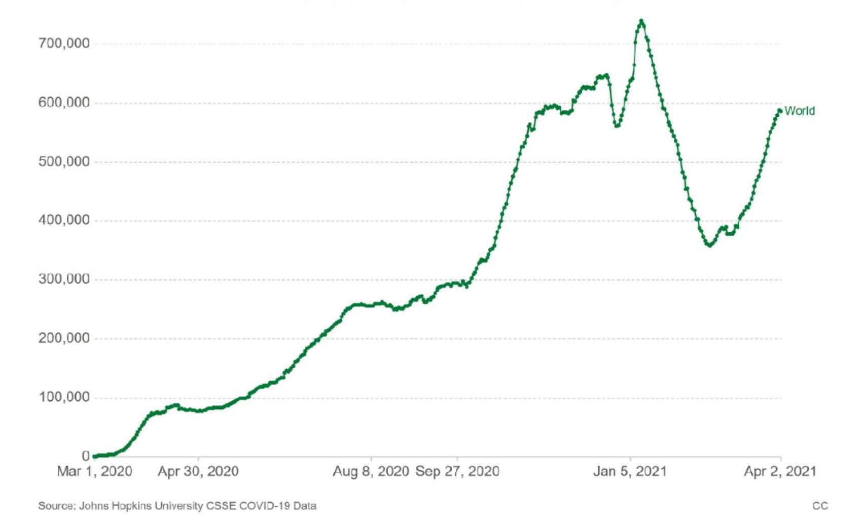 Gráfico 1. Datos diarios de Covid-19 en el mundo.