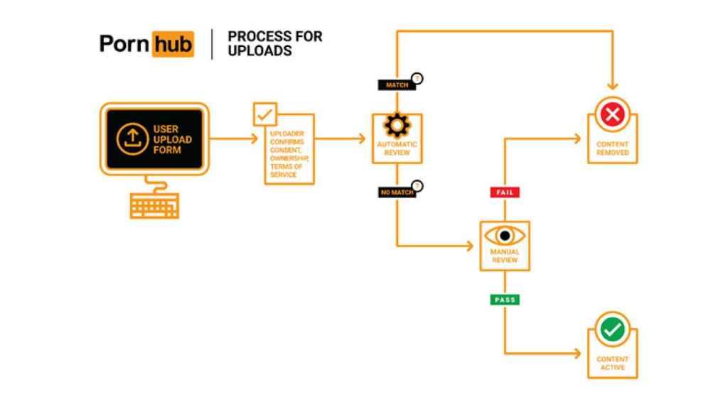 Infografía de la subida de contenido de Pornhub.