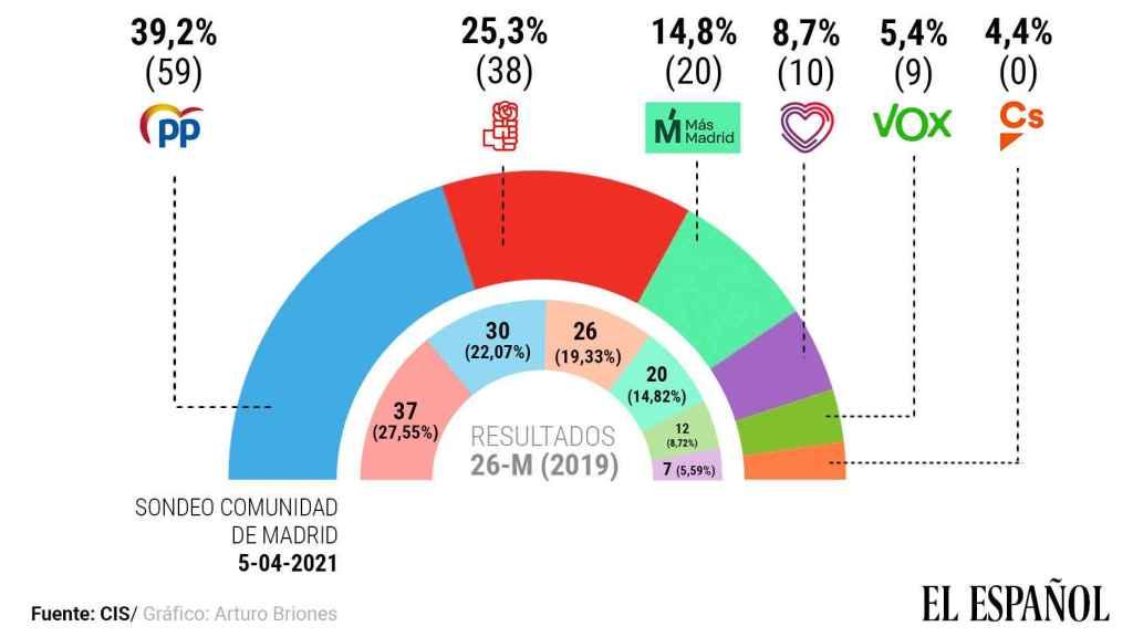 Intención de voto el 4-M según el barómetro del CIS.