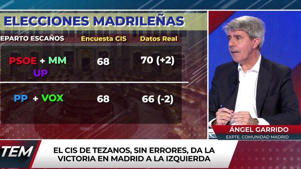 Ángel Garrido ha comentado la encuesta preelectoral del CIS.