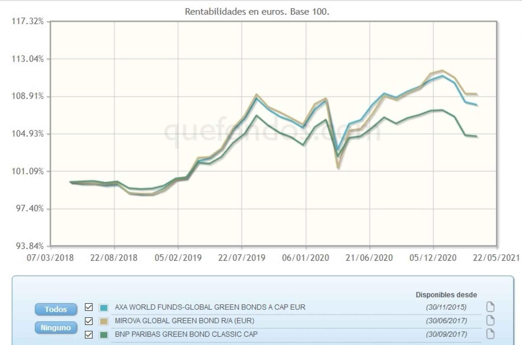 Evolución comparativa de fondos de inversión en bonos verdes.
