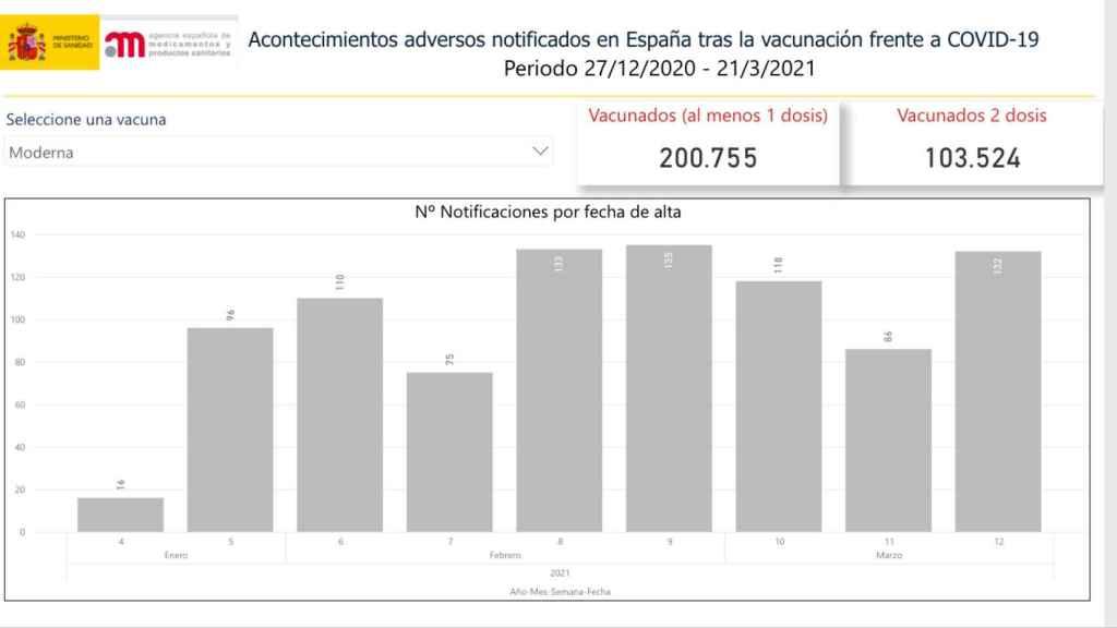 Acontecimientos adversos notificados en España hasta el 21 de marzo de 2021 con la vacuna de Moderna.