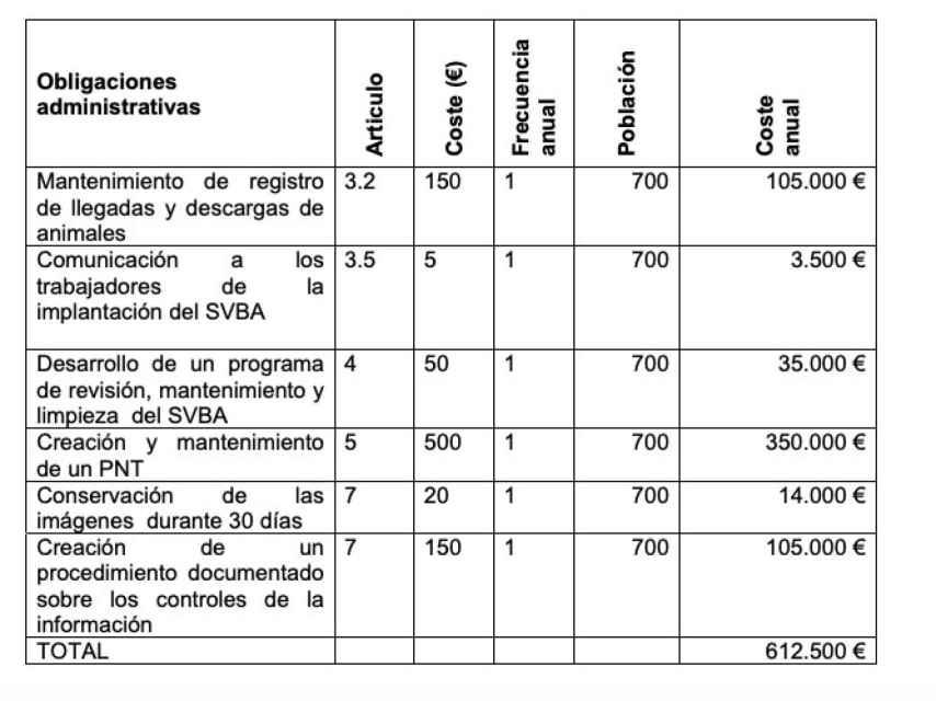 Estimación de las cargas administrativas anuales que deberán pagar todos los mataderos de España.