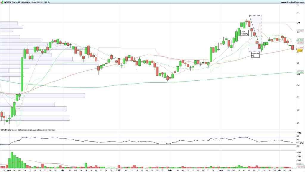 Evolución de las acciones de Inditex
