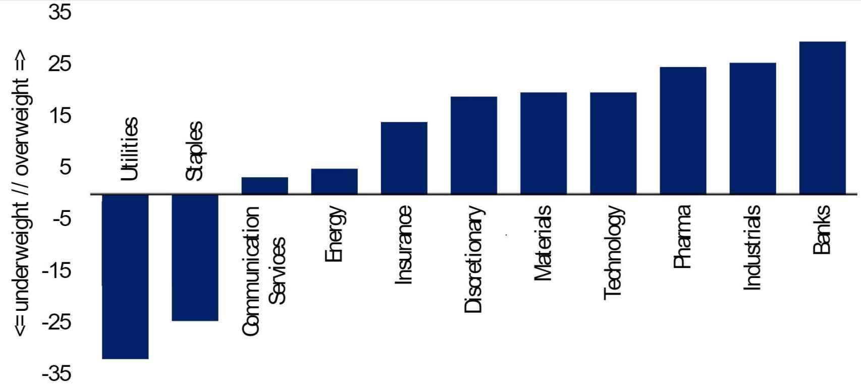 Preferencias de inversión de gestores profesionales por sectores.