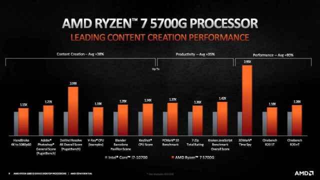 Rendimiento de los nuevos Ryzen 5000 G-Series