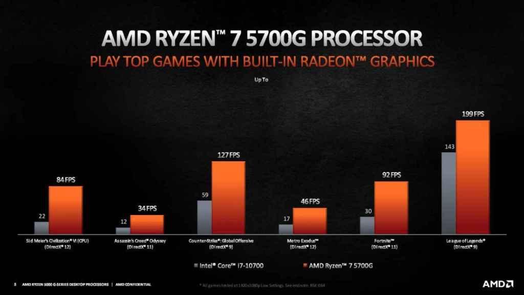 Rendimiento en juegos de los nuevos Ryzen 5000 G-Series